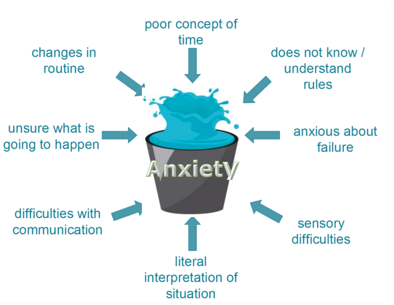 picture of bucket over flowing with water, surrounded by phases of things that can cause anxiety