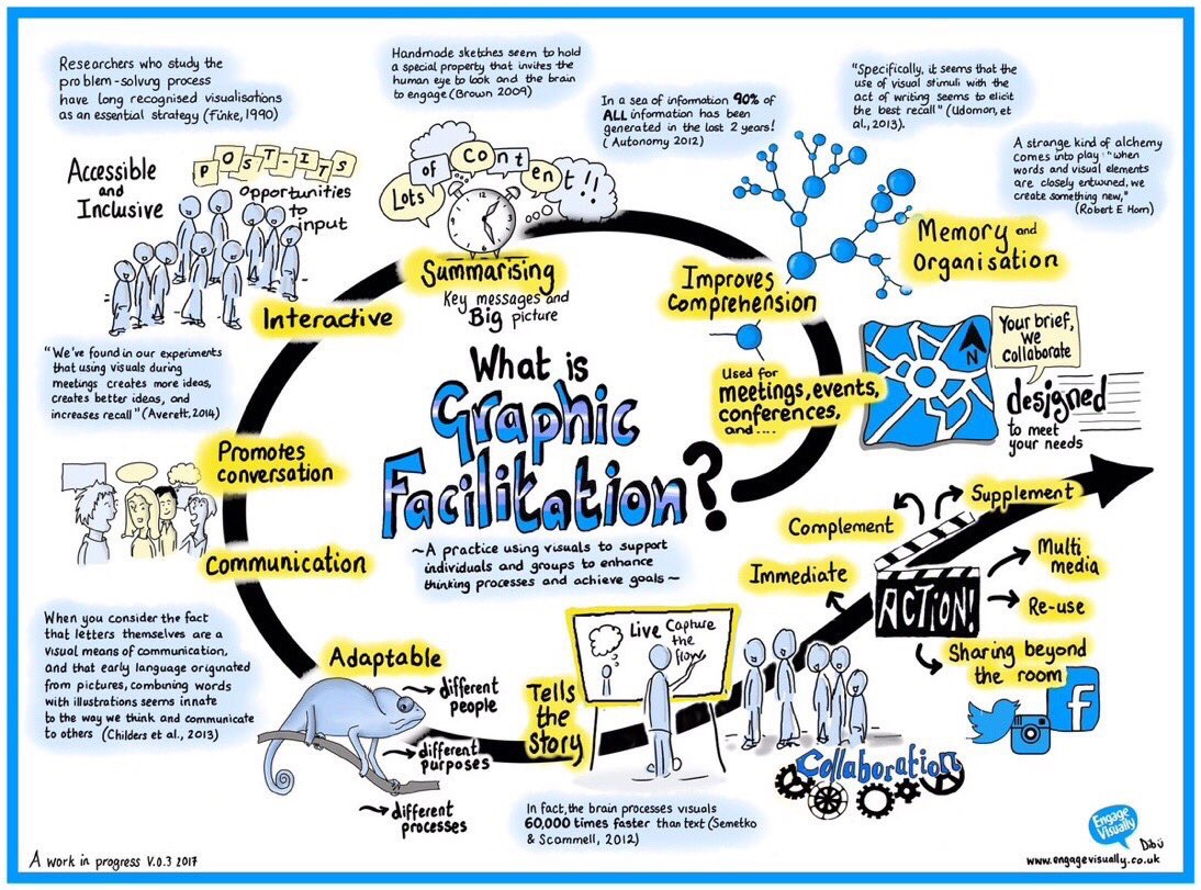 Person centred planning pcp path training videos graphic facilitation and graphic recording maxwellsz